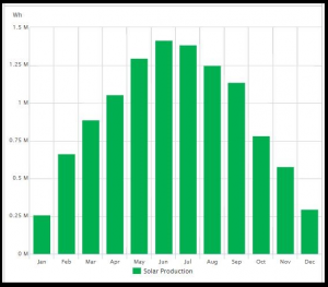 Solar production curve by month for a solar array in Michigan. Example: 8.835 kwp solar array.